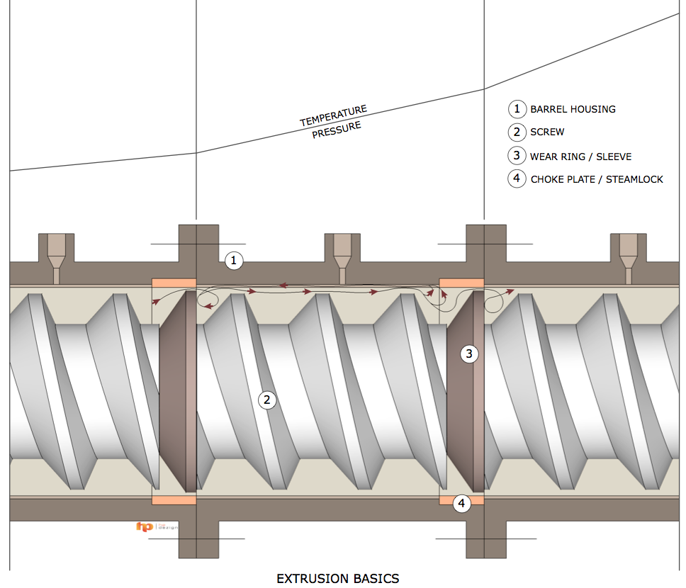 The Diagram Above Gives A Visual Description Of The Extrusion Process In  General:
