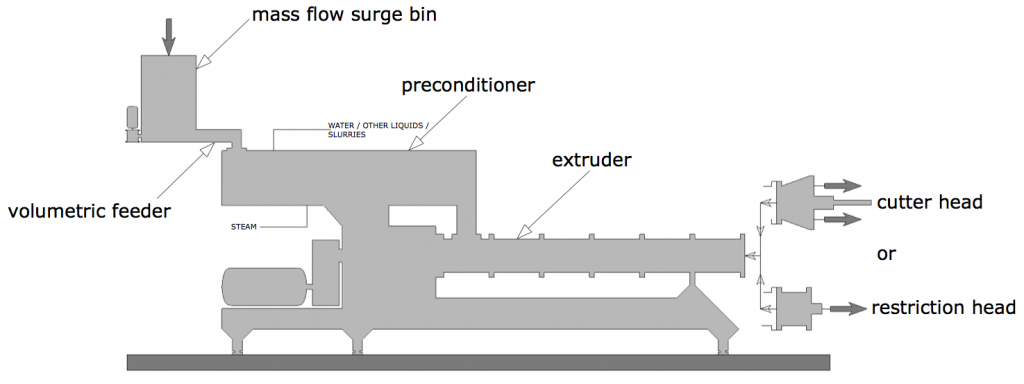 what is extrusion and why extruding