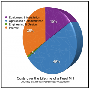 Costs over the Lifetime of a Feed Mill