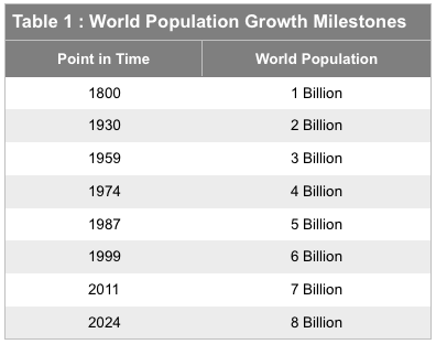 World Population Growth Milestones