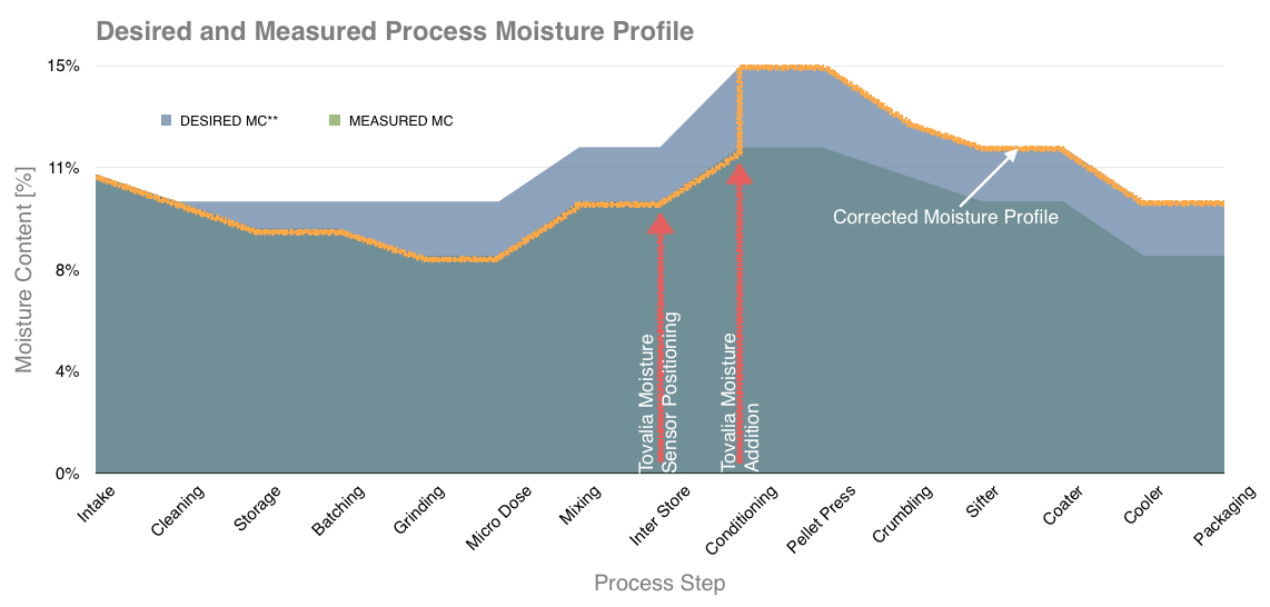 Moisture Auditing Profile